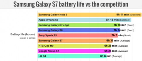 Pin Galaxy S7 chưa bằng Galaxy Note 5