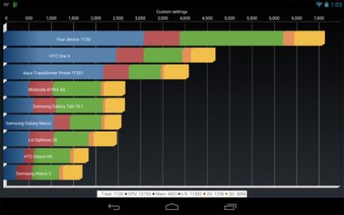 Pin Nexus 7 vẫn tốt khi ép xung lên 1,64 GHz