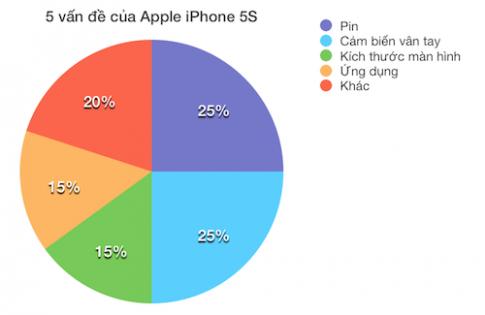 Pin trên iPhone 5S, Galaxy S4 đều bị chê