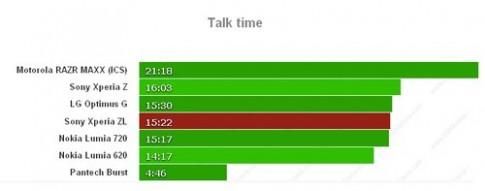 Pin Xperia ZL nhỉnh hơn Z nhưng thời gian dùng ngắn hơn
