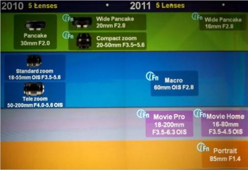 Samsung sẽ ra 5 ống kính cho dòng máy NX năm tới
