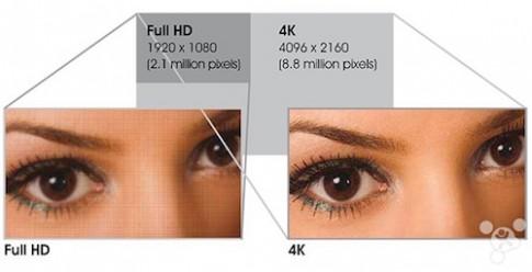 Sharp đang phát triển màn hình 4K cho smartphone