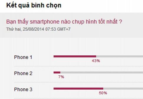 Smartphone HTC chụp ảnh tốt hơn LG và Oppo