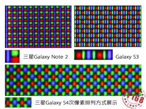 So sánh màn hình Galaxy S4 với Xperia Z và Galaxy S III