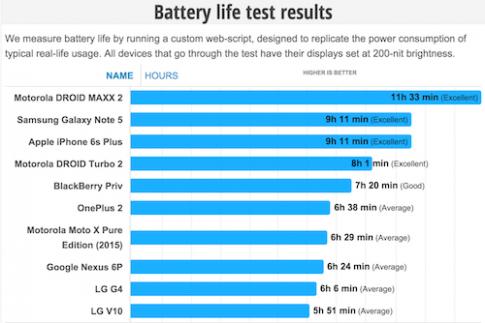 Thử pin smartphone cao cấp LG V10