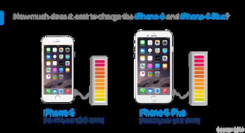 Tiền điện một năm để sạc pin iPhone 6 hết khoảng 10 nghìn đồng
