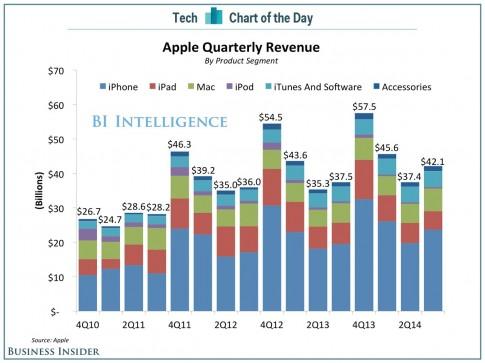 """12 con số """"khủng"""" về Apple khiến mọi người khiếp sợ"""