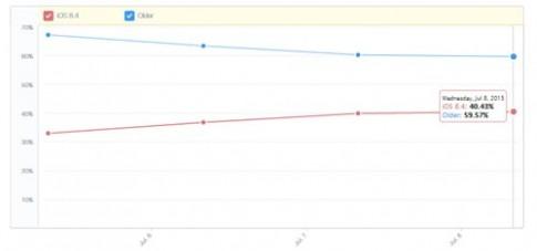 8 ngày sau khi ra mắt, 40% người dùng iOS đã cập nhật lên iOS 8.4