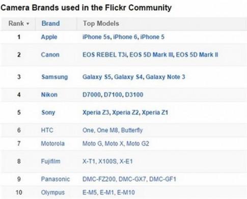 Apple là thương hiệu máy ảnh phổ biến nhất trên Flickr