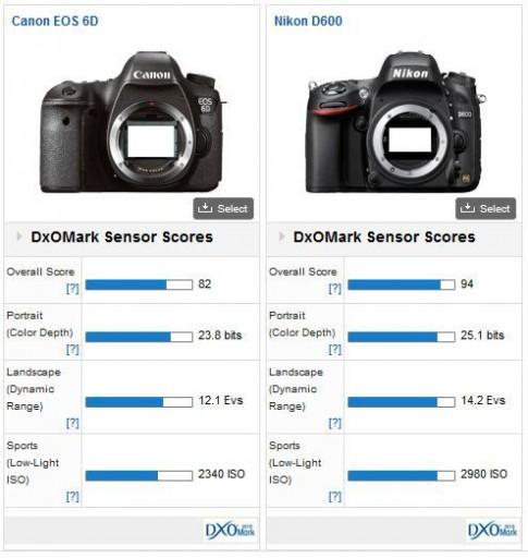 Canon 6D có điểm cảm biến cao hơn 5D Mark III