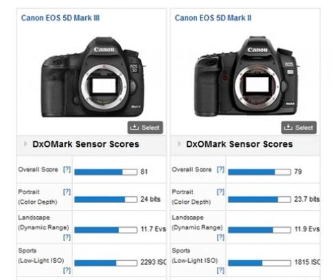 Điểm cảm biến D800 vượt trội so với 5D Mark III