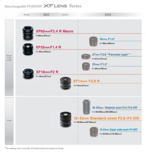 Lộ trình ra mắt ống kính dòng X-Series của Fujifilm
