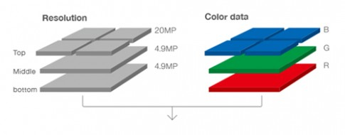 Máy ảnh Sigma dáng lạ dùng cảm biến Foveon mới