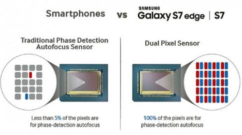 Máy ảnh trên Galaxy S7 đánh bại máy ảnh compact