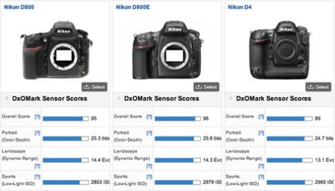 Nikon D800E vô địch về cảm biến