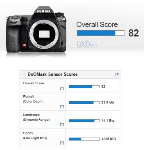 Pentax K-5 II là máy ảnh có cảm biến APS-C tốt nhất