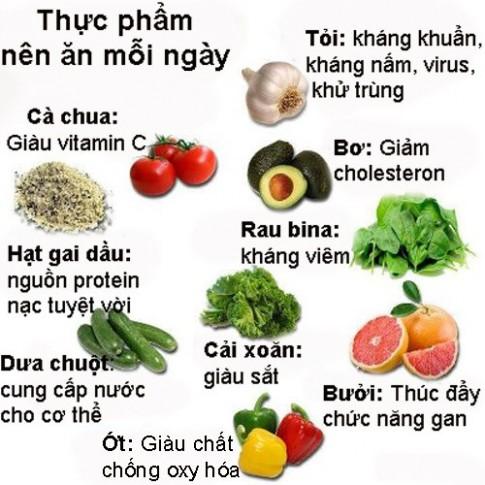 Thực phẩm nên ăn hằng ngày