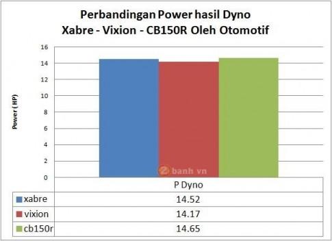 Yamaha M-Slaz, Fz150i và Honda CB150R cùng test trên Dyno