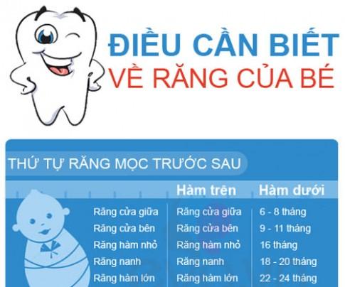 Hé lộ bí mật LỚN NHẤT về răng của trẻ
