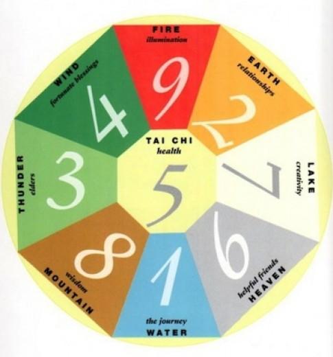 """Tính """"Quái số"""" của bạn để chọn hướng tốt (P1)"""