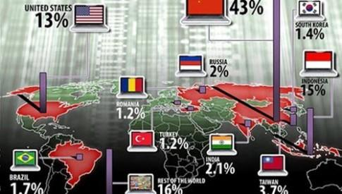 43% các vụ tấn công mạng đến từ Trung Quốc