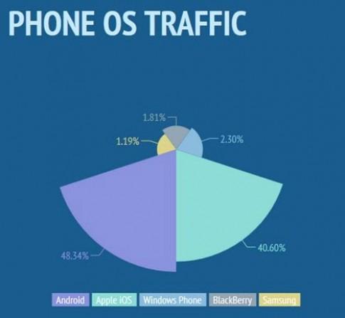 Người dùng Windows Phone tại VN hay xem phim 18