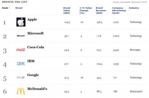 Thương hiệu Apple và Microsoft giá trị nhất thế giới
