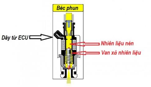 Hệ thống Phun Xăng Điện tử Fi hoạt động ra sao?