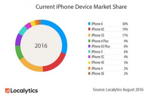 Chỉ 30% người dùng iPhone sẽ nâng cấp iPhone 7 và 7 Plus