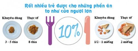 Chuẩn lượng thức ăn trẻ cần mỗi ngày để tăng cân ít mẹ biết