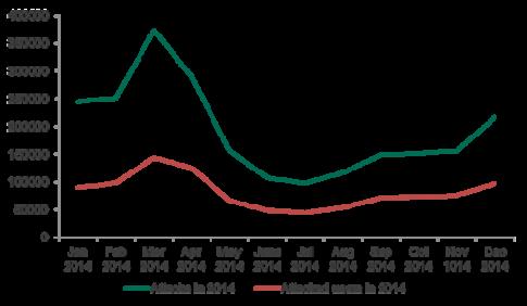 Hơn 99% các vụ hack tài chính nhắm vào Android trong năm 2014