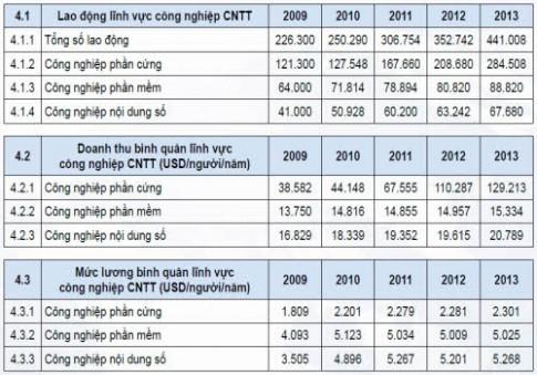 Nhu cầu tuyển dụng nhân lực CNTT rất cao trong năm 2015