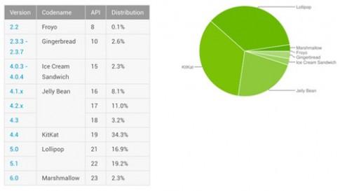 Phiên bản Android nào phổ biến nhất hiện nay?