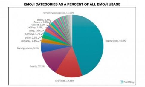 Sự khác biệt trong việc sử dụng emoji giữa các quốc gia