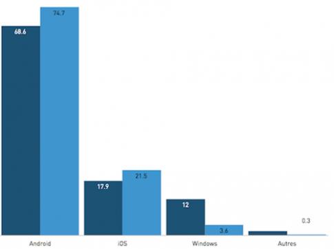 Thị phần Android, iOS và Windows di động giờ ra sao?