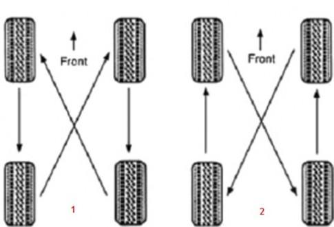 Thứ tựđảo lốp bên dưới dùng cho xe nào?