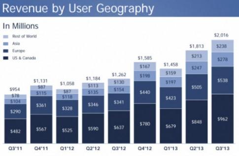 Facebook đạt lợi nhuận kỷ lục