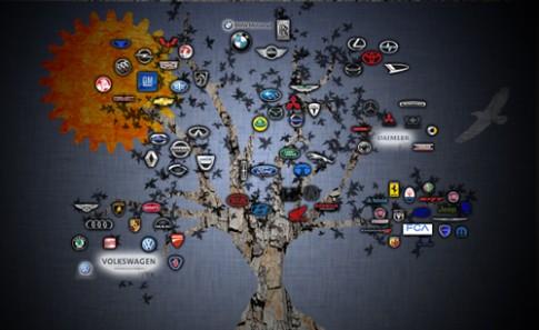 Các hãng xe sở hữu nhau như thế nào