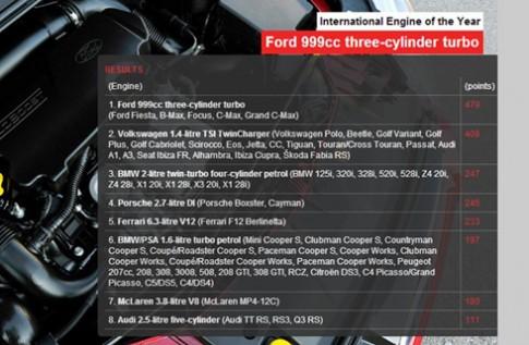 Giải thưởng động cơ năm 2013: xe Đức thắng thế