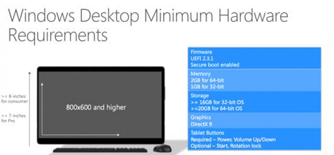 Cấu hình tối thiểu để cập nhật Windows 10?
