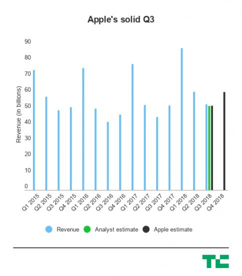 Apple đang đến rất gần giá trị nghìn tỉ USD, và chuẩn bị nước rút về đích