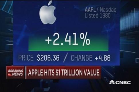Apple nay là công ty nghìn tỉ USD, cổ phiếu tăng giá trị gấp 500 lần so với ngày ra mắt