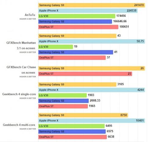 Bộ xử lý của S9 yếu hơn iPhone 'đồ cổ', nhưng điều đó có quan trọng không?