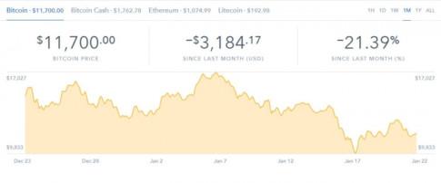 Các ngân hàng Ấn Độ siết chặt giao dịch, Bitcoin lại rớt giá