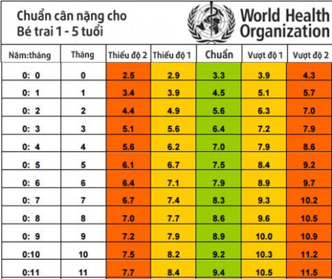 Chuẩn cân nặng từng tháng cho trẻ sơ sinh đến 5 tuổi theo WHO 2016 nhà nhà cần biết