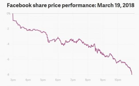 Facebook mất 42 tỉ USD sau tai tiếng, còn Mark Zuckerberg kịp thời 'tiết kiệm' hàng chục triệu USD