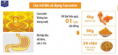 NanoCurcumin nào tốt?.