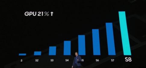 Những cái nhất của Samsung Galaxy S8 và S8 Plus