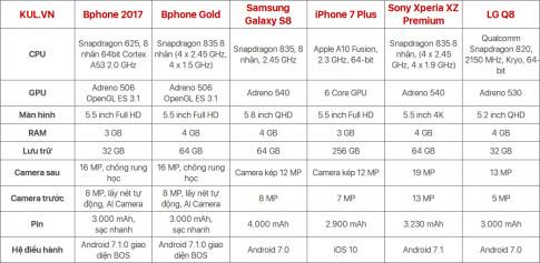 So sánh nhanh cấu hình Bphone 2017 cùng các sản phẩm khác