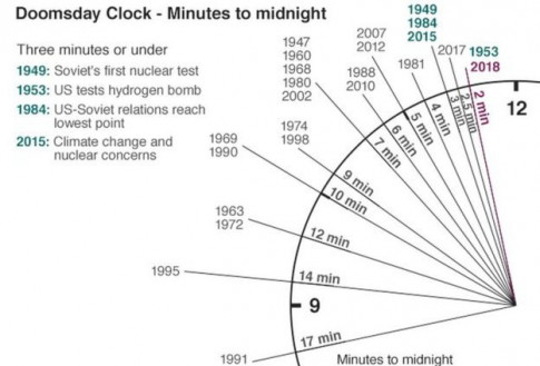 Thêm 30 giây trôi qua, ngày tận thế chỉ cách chúng ta 2 phút trên Doomsday Clock